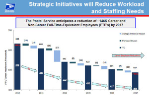 USPS Projection on the number of employees thru 2017