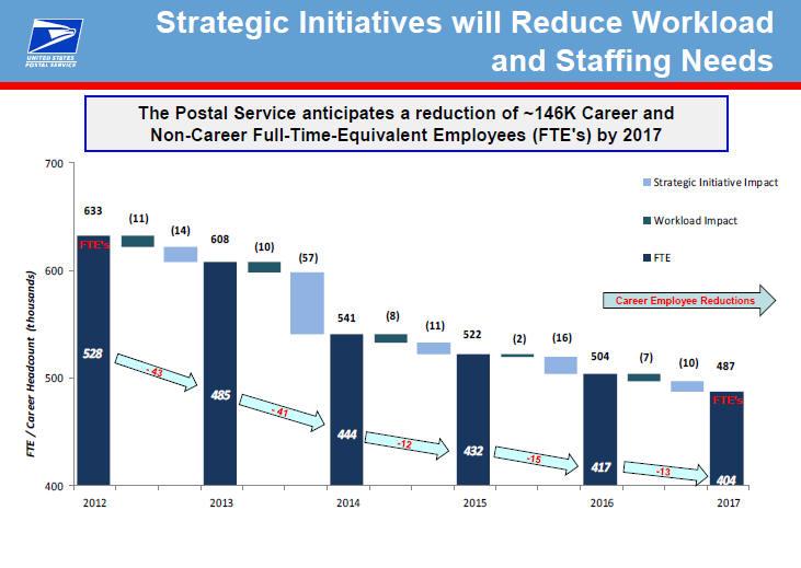 U.S. POSTAL SERVICE – FIVE-YEAR STRATEGIC PLAN – Fiscal Years 2017 to 2021