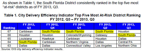 usps south florida district tops oig list as most  u201cat risk