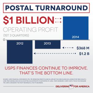 NALC: USPS $1.833 billion YTD operating profit