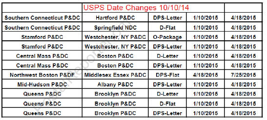 2015 USPS Plant Consolidation Schedule Updated October 10, 2014