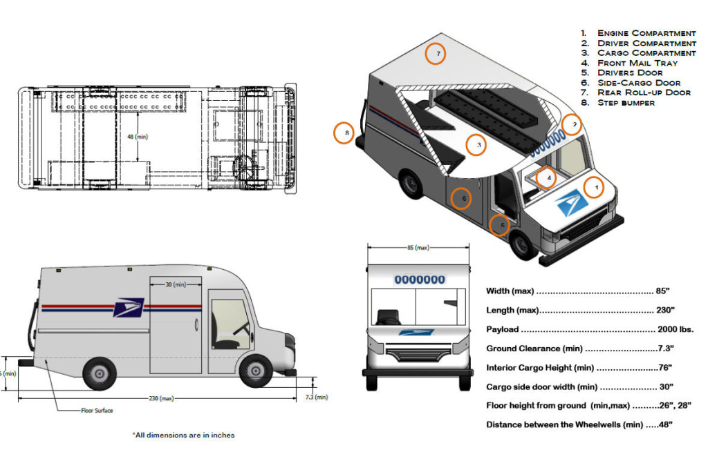 USPS issues Next Generation Delivery Vehicle (NGDV) Prototype Request to prequalified suppliers