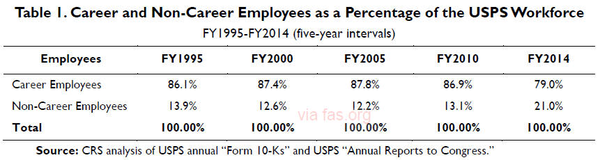 USPS workforce at lowest level in nearly 50 years, over