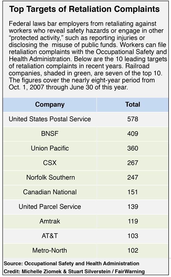 Graphic: USPS Tops List of Whistleblower Retaliation Complaints