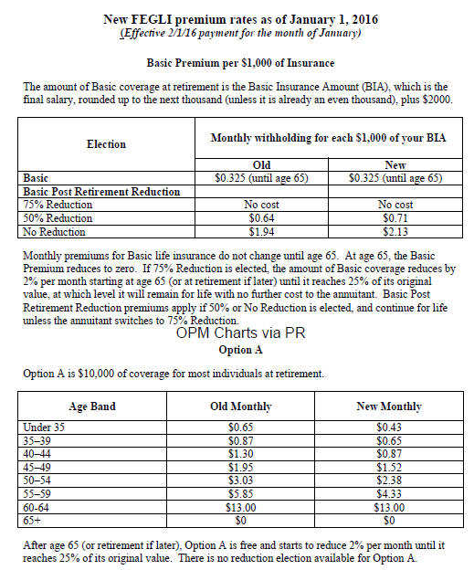 OPM announces new FEGLI premium rates effective of January 1, 2016