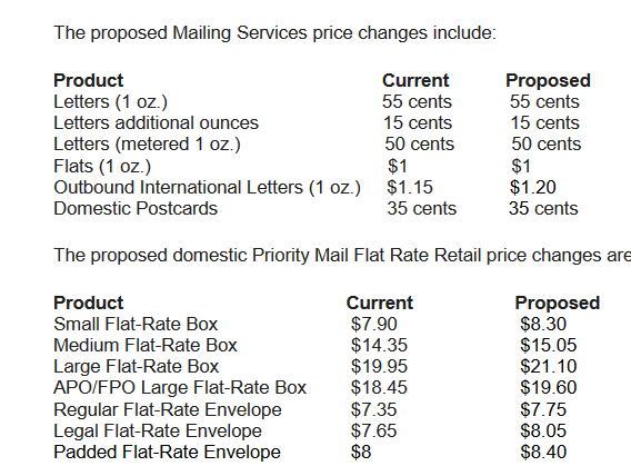What Is The Postage Rate For A Letter.U S Postal Service Announces New Prices For 2020